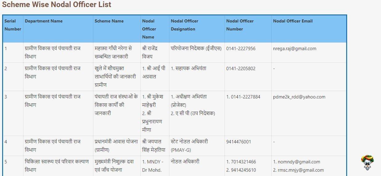 Rajasthan Jan Soochna Portal 2020
