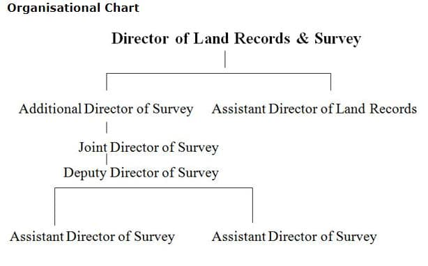 Directorate of Land Records and Surveys (Meghalaya Bhulekh):