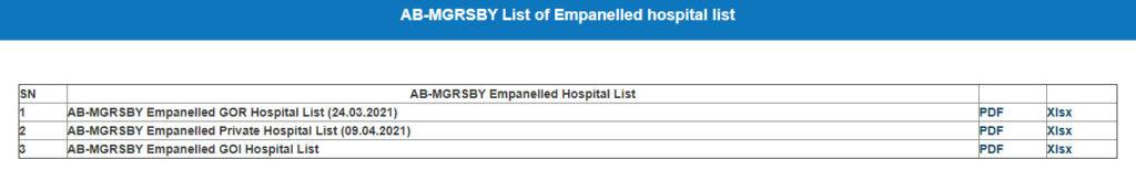 चिरंजीवी स्वास्थ्य बीमा योजना से सम्बद्व चिकित्सालयो की सूची