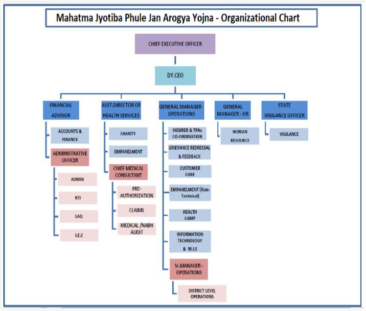 Mahatma Jyotiba Phule Jan Arogya Yojana Organisation Chart