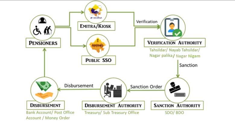 RAJSSP Portal flow  chart